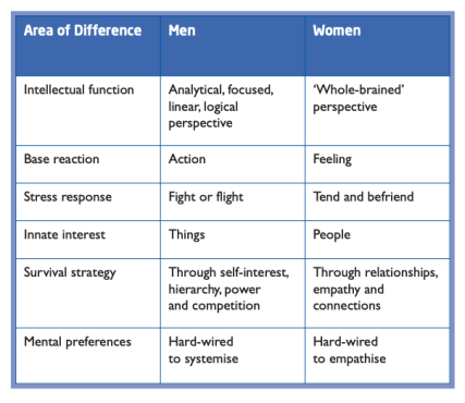 psychological gender table